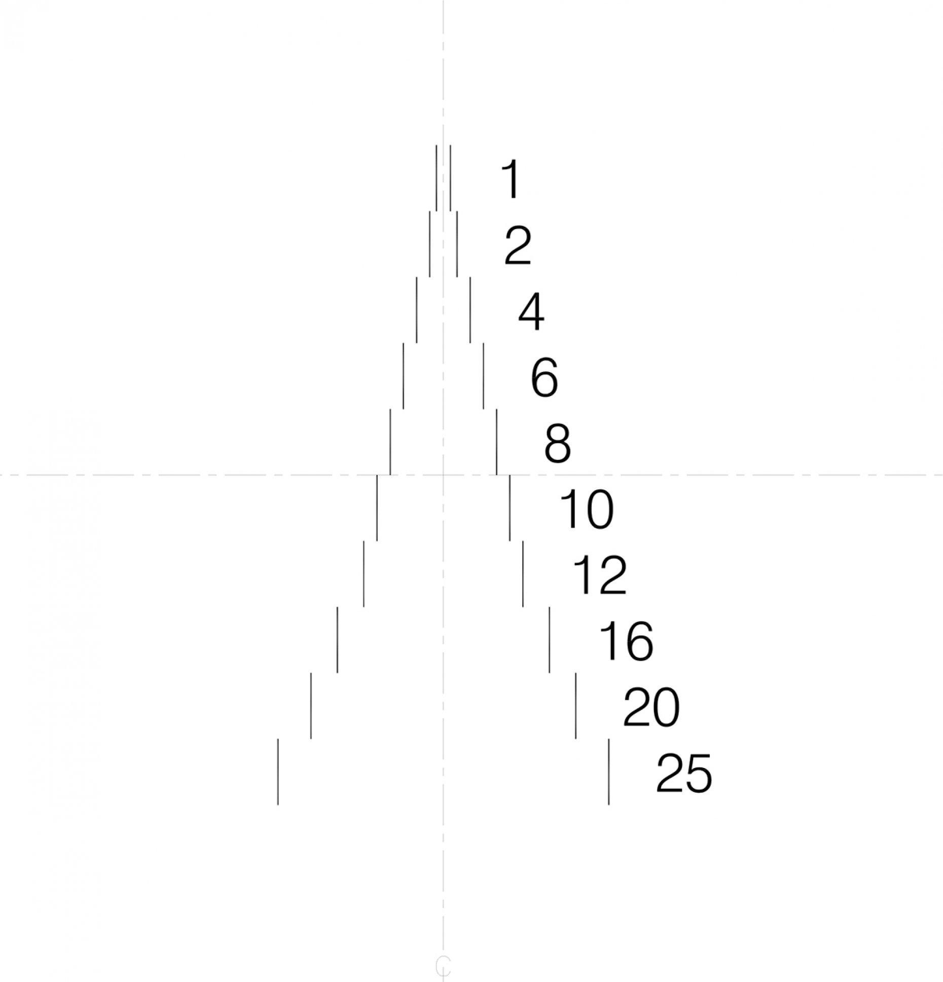 NE19 Gauge Pairs Pattern